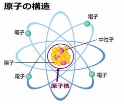 電子の構造