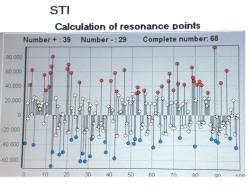 波動自動測定STIの測定結果「虚と実」グラフ