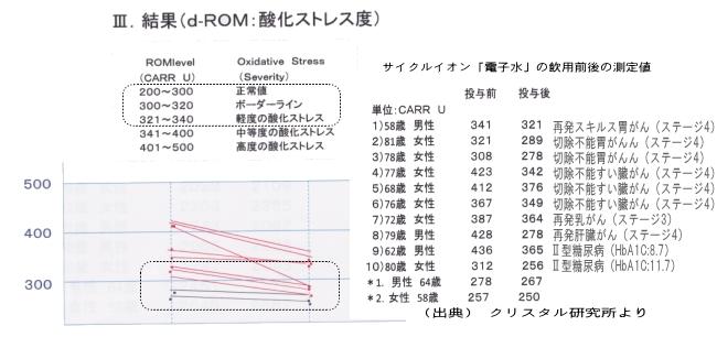 サイクルイオン「電子水」飲用前後の活性酸素測定データ