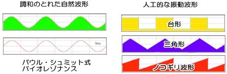 パウル・シュミットのバイオレゾナンス波形と他の振動波形の比較