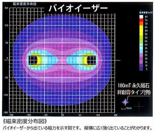 バイオイーザーの磁束密度分布図