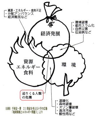 3Eのトリレンマ(Trilemma)