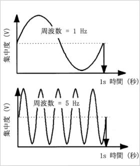 波動と周波数