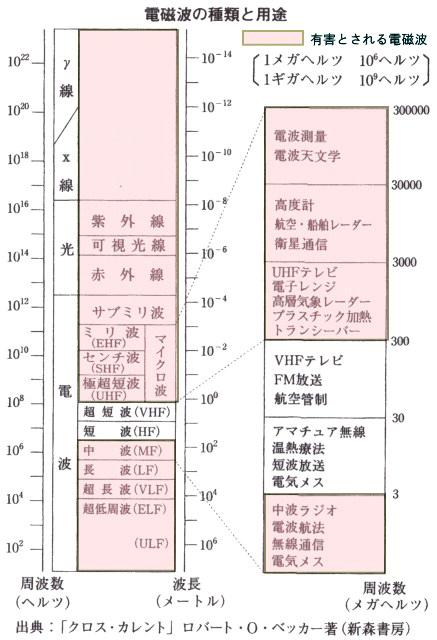 電磁波の種類と用途