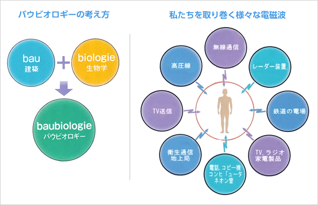バウビオロギーの考え方・私達を取り巻く様々な電磁波