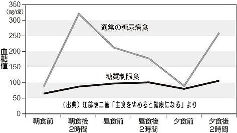 2型糖尿病女性(28歳)の血糖値推移