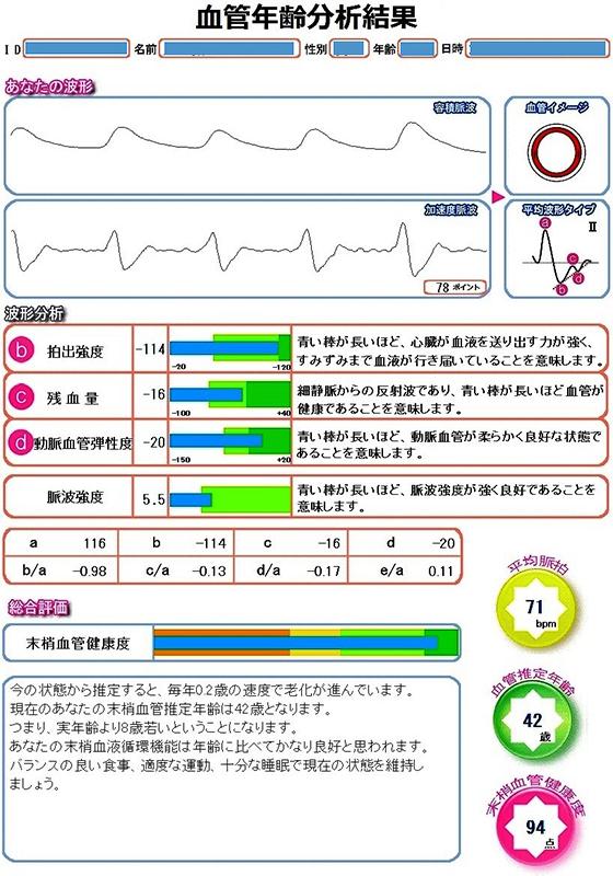 血管年齢分析結果