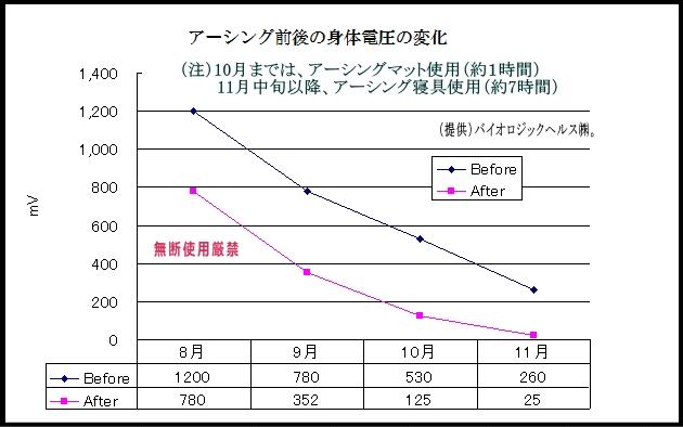 アーシング前後の身体電圧の変化