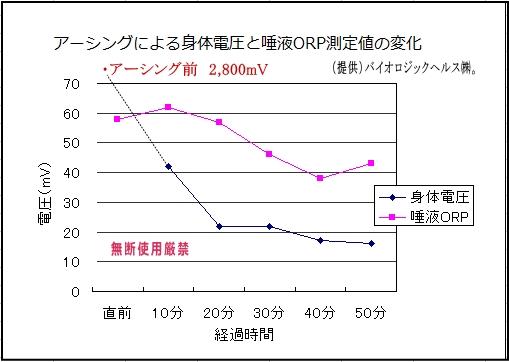 アーシングによる身体電圧と唾液ORP値の変化