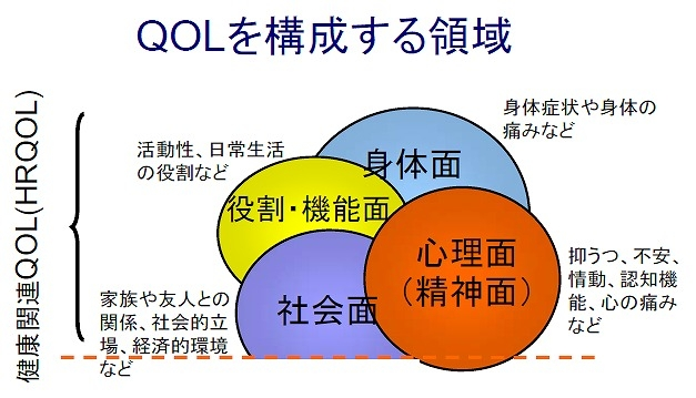 QOLを構成する領域