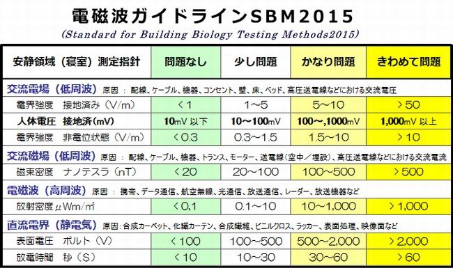 バウビオロギー的測定基準(SBM2015)
