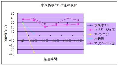 水素摂取と酸化還元ORP値の変化比較