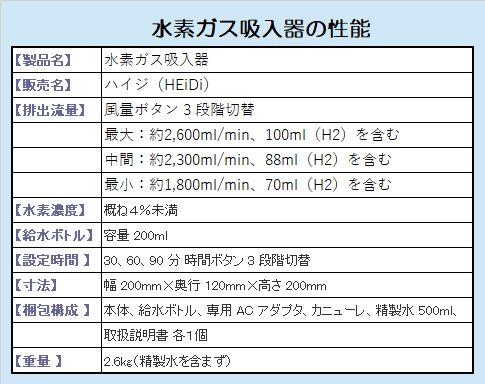 水素ガス吸入器 ハイジHEiDiの性能【製品名】水素ガス吸入器 【販売名】ハイジ(HEiDi) 【排出流量】風量ボタン 3 段階切替 最大:約2,600ml/min、100ml(H2)を含む 中間:約2,300ml/min、88ml(H2)を含む 最小:約1,800ml/min、70ml(H2)を含む 【水素濃度】概ね4%未満 【給水ボトル】容量 200ml 【設定時間 】30、60、90 分 時間ボタン 3 段階切替 【寸法】幅 200mm×奥行 120mm×高さ 200mm 【梱包構成 】本体、給水ボトル、専用 AC アダプタ、カニューレ、精製水 500ml、 取扱説明書 各1個 【重量 】2.6kg(精製水を含まず)
