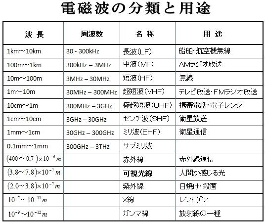 電磁波の分類と用途